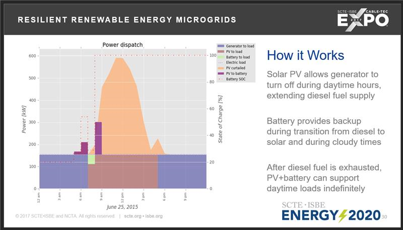 10.2017 MicroGrids.png