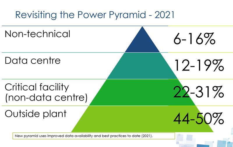 RevisitPyramidOctober2021.png