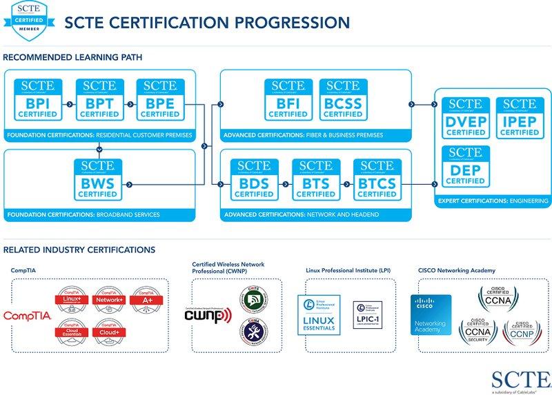certification_progression.jpg